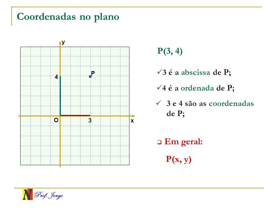 Prof. Jorge P x y O 4 3 P(3, 4) Coordenadas no plano 3 é a abscissa de P; 4 é a ordenada de P; 3 e 4 são as coordenadas de P; P(x, y) Em geral:
