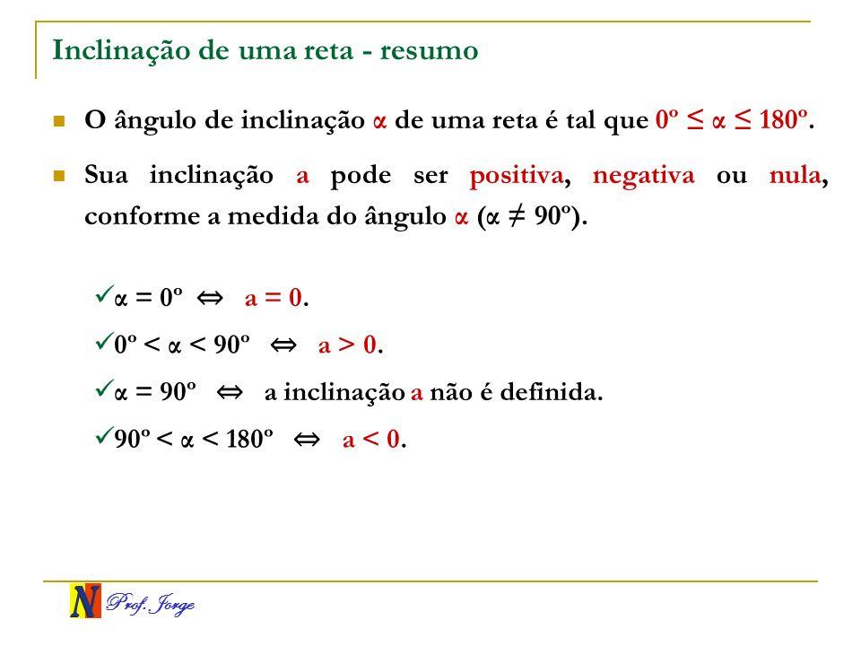 Prof. Jorge Inclinação de uma reta - resumo O ângulo de inclinação α de uma reta é tal que 0º α 180º. Sua inclinação a pode ser positiva, negativa ou