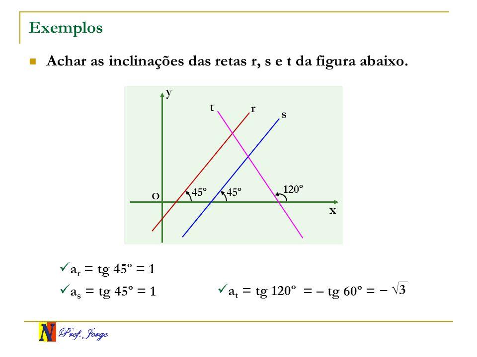 Prof. Jorge Exemplos Achar as inclinações das retas r, s e t da figura abaixo. x y O 120º 45º r s t a r = tg 45º = 1 a s = tg 45º = 1 a t = tg 120º –
