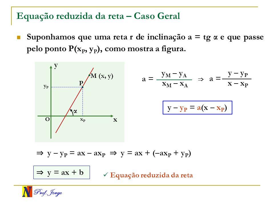 Prof. Jorge Equação reduzida da reta – Caso Geral Suponhamos que uma reta r de inclinação a = tg α e que passe pelo ponto P(x P, y P ), como mostra a