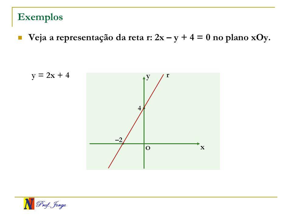 Prof. Jorge Exemplos Veja a representação da reta r: 2x – y + 4 = 0 no plano xOy. x y O r –2 4 y = 2x + 4