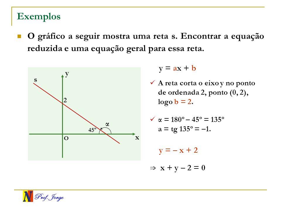 Prof. Jorge Exemplos O gráfico a seguir mostra uma reta s. Encontrar a equação reduzida e uma equação geral para essa reta. x y O s 45º 2 y = ax + b A