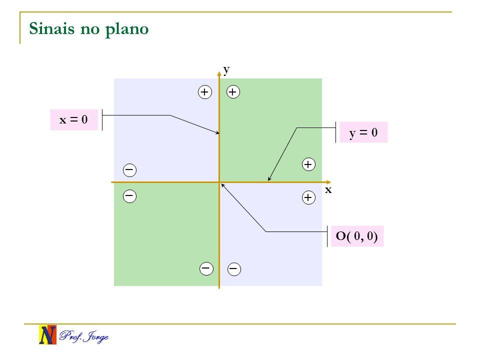 Prof. Jorge Sinais no plano x y + + + + – – – – y = 0 O( 0, 0) x = 0
