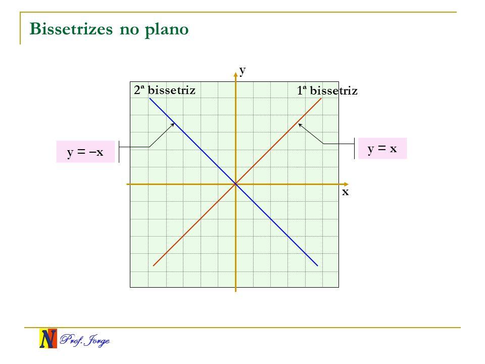 Prof.Jorge Exemplos Uma equação geral da reta r é 2x – y + 4 = 0.