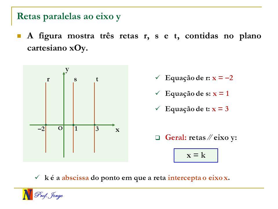 Prof. Jorge Retas paralelas ao eixo y A figura mostra três retas r, s e t, contidas no plano cartesiano xOy. x y O 3 –2 rs Equação de r: x = –2 1 t Eq