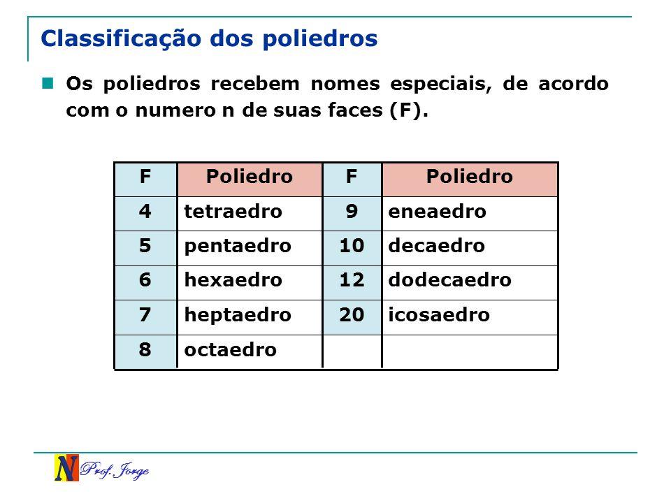Prof. Jorge Classificação dos poliedros Os poliedros recebem nomes especiais, de acordo com o numero n de suas faces (F). octaedro 8 icosaedro 20 hept