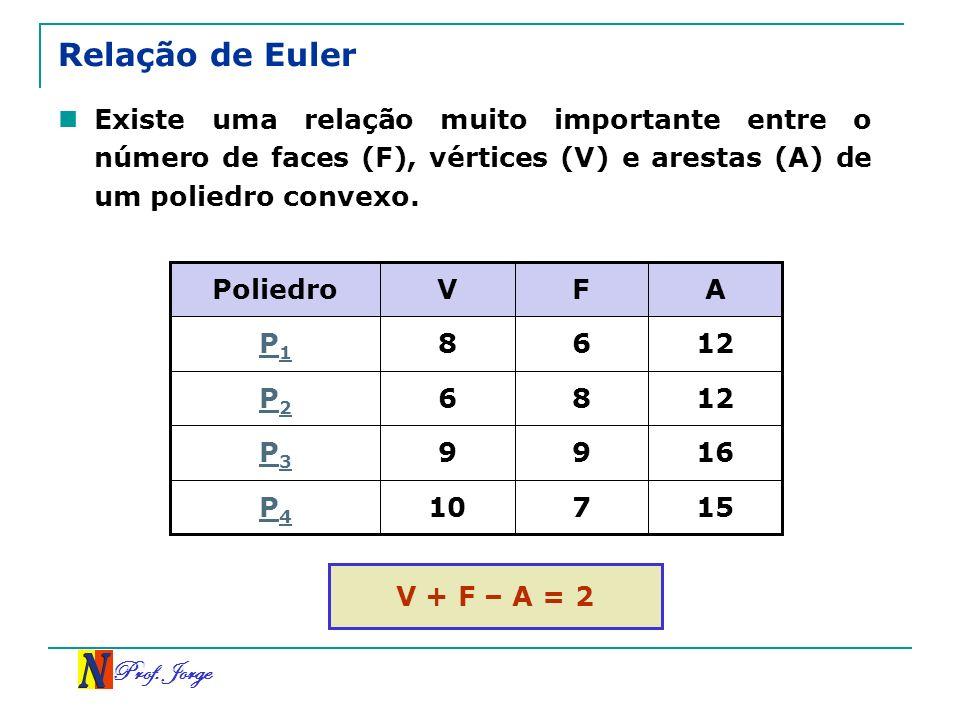 Prof. Jorge Relação de Euler Existe uma relação muito importante entre o número de faces (F), vértices (V) e arestas (A) de um poliedro convexo. 15710