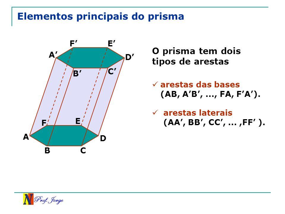 Prof. Jorge Elementos principais do prisma O prisma tem dois tipos de arestas A B C D E F A B C D EF arestas das bases (AB, AB,..., FA, FA). arestas l