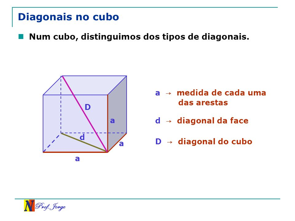 Prof. Jorge a a a Diagonais no cubo Num cubo, distinguimos dos tipos de diagonais. a medida de cada uma das arestas d D d diagonal da face D diagonal