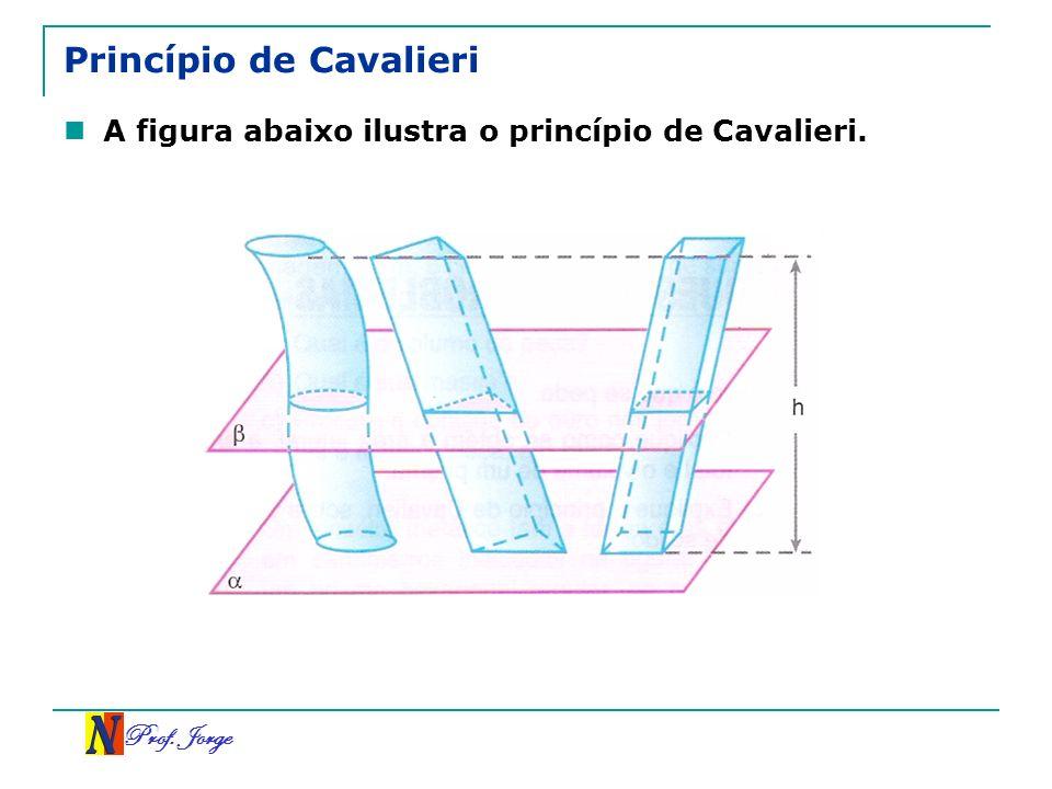 Prof. Jorge Princípio de Cavalieri A figura abaixo ilustra o princípio de Cavalieri.