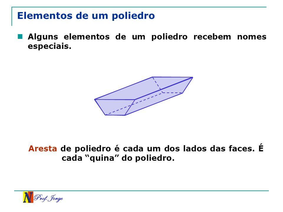 Prof. Jorge Elementos de um poliedro Alguns elementos de um poliedro recebem nomes especiais. Aresta de poliedro é cada um dos lados das faces. É cada