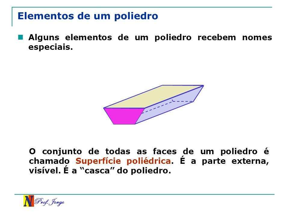 Prof. Jorge Elementos de um poliedro Alguns elementos de um poliedro recebem nomes especiais. O conjunto de todas as faces de um poliedro é chamado Su