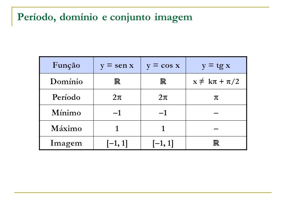 Período, domínio e conjunto imagem Funçãoy = sen xy = cos xy = tg x Domínio x k + /2 Período 2 2 Mínimo–1 – Máximo11– Imagem[–1, 1]