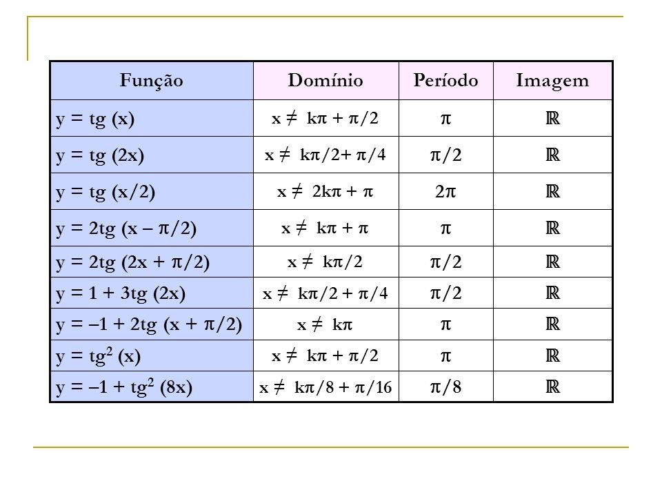 /8 x k /8 + /16 y = –1 + tg 2 (8x) x k + /2 y = tg 2 (x) x k y = –1 + 2tg (x + /2) /2 x k /2 + /4 y = 1 + 3tg (2x) /2 2 /2 Período x k /2 y = 2tg (2x + /2) x k + y = 2tg (x – /2) x 2k + y = tg (x/2) x k /2+ /4 y = tg (2x) x k + /2 y = tg (x) ImagemDomínioFunção