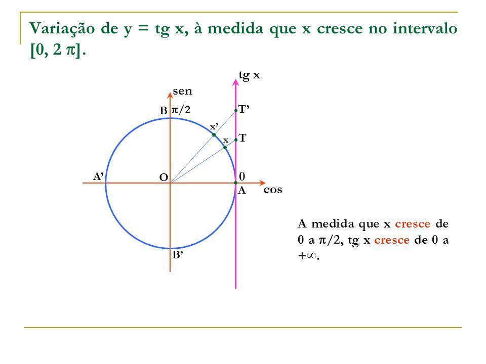 x x O A B A B cos sen x tg x 0 T T A medida que x cresce de 0 a /2, tg x cresce de 0 a +. Variação de y = tg x, à medida que x cresce no intervalo [0,