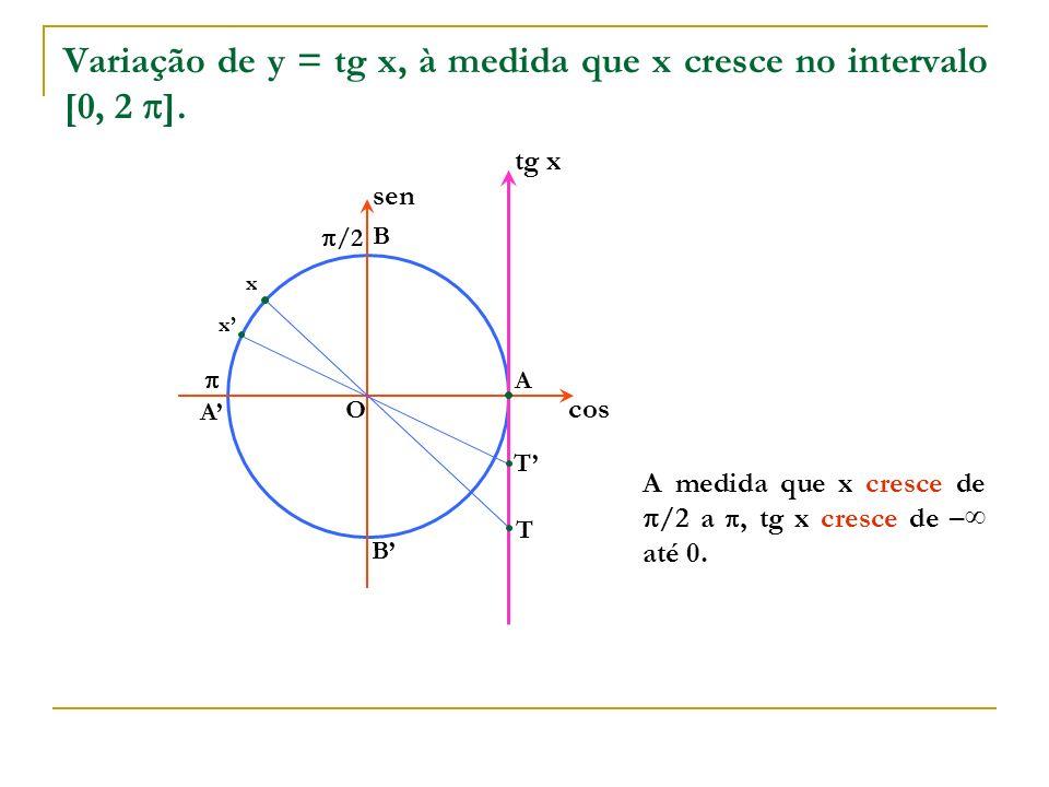 O A B A B cos sen x tg x T T x A medida que x cresce de /2 a, tg x cresce de – até 0. Variação de y = tg x, à medida que x cresce no intervalo [0, 2 ]
