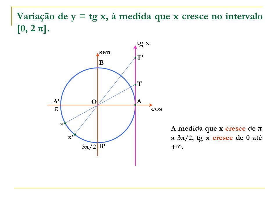 O A B A B cos sen x tg x T T x A medida que x cresce de a 3 /2, tg x cresce de 0 até +. Variação de y = tg x, à medida que x cresce no intervalo [0, 2