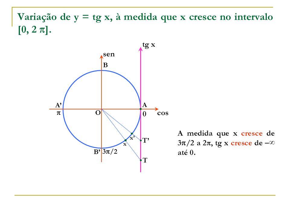 x 0 O A B A B cos sen x tg x T T x A medida que x cresce de 3 /2 a 2, tg x cresce de – até 0. Variação de y = tg x, à medida que x cresce no intervalo