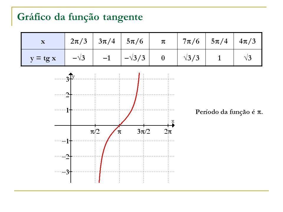 Gráfico da função tangente x 2 /33 /45 /6 7 /65 /44 /3 y = tg x–3–3–1–3/303/313 Período da função é.