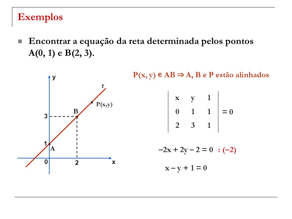 Exemplos Encontrar a equação da reta determinada pelos pontos A(0, 1) e B(2, 3). P(x, y) AB A, B e P estão alinhados A B 2 1 3 x y 0 P(x,y) r xy1 011