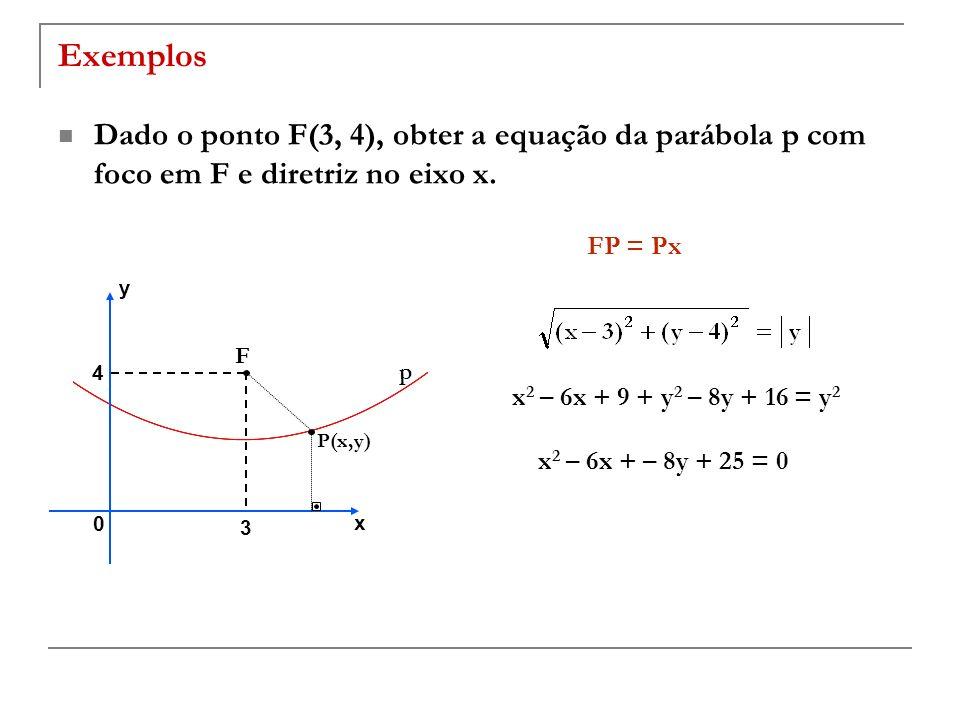 Exemplos Dado o ponto F(3, 4), obter a equação da parábola p com foco em F e diretriz no eixo x. FP = Px F 3 4 x y 0 P(x,y) p x 2 – 6x + 9 + y 2 – 8y