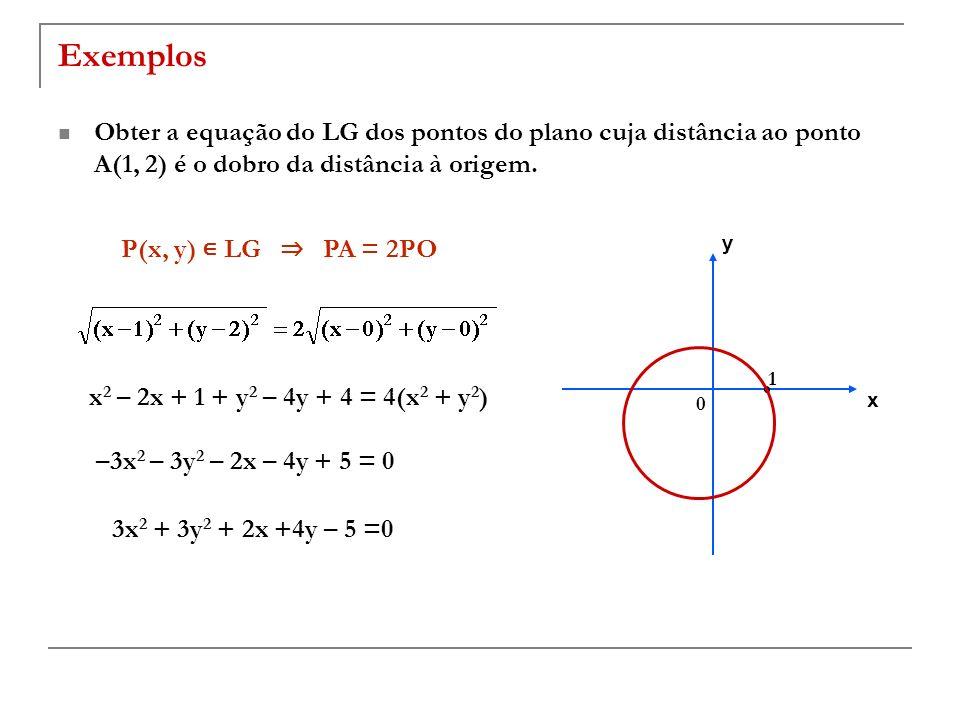 Exemplos Obter a equação do LG dos pontos do plano cuja distância ao ponto A(1, 2) é o dobro da distância à origem. x 2 – 2x + 1 + y 2 – 4y + 4 = 4(x