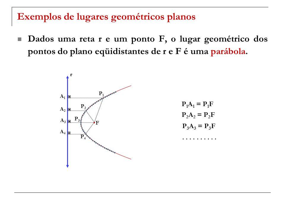 Exemplos de lugares geométricos planos Dados uma reta r e um ponto F, o lugar geométrico dos pontos do plano eqüidistantes de r e F é uma parábola. P