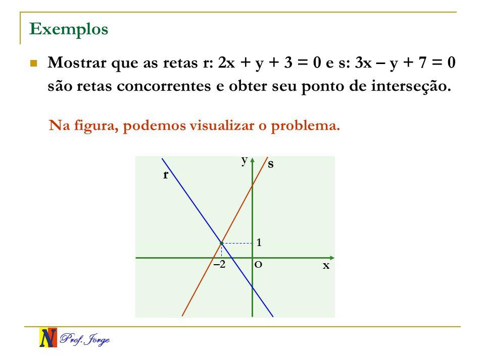 Prof. Jorge Exemplos Mostrar que as retas r: 2x + y + 3 = 0 e s: 3x – y + 7 = 0 são retas concorrentes e obter seu ponto de interseção. Na figura, pod