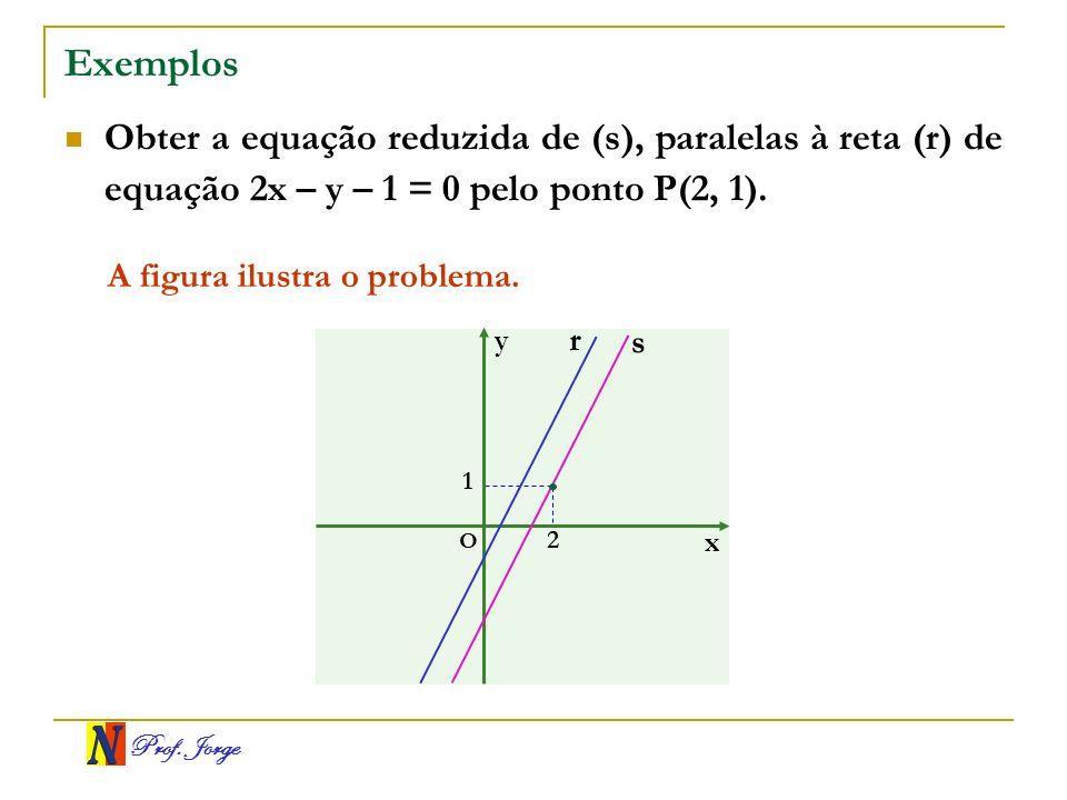 Prof. Jorge Exemplos Obter a equação reduzida de (s), paralelas à reta (r) de equação 2x – y – 1 = 0 pelo ponto P(2, 1). A figura ilustra o problema.