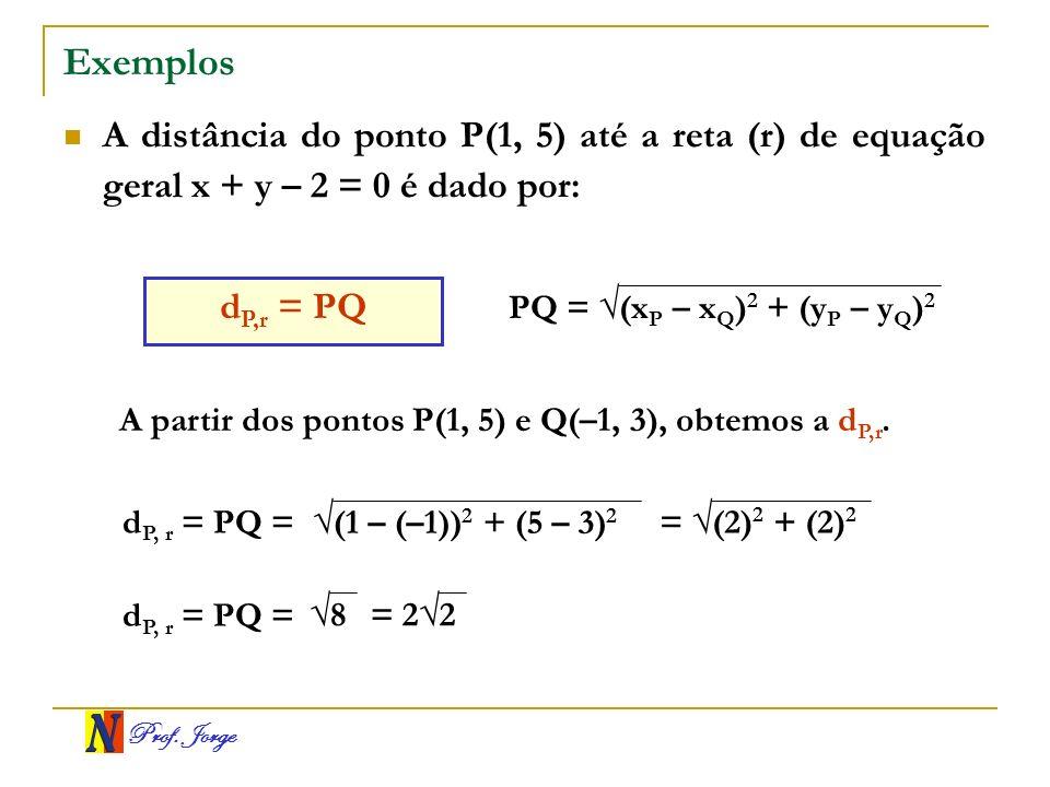 Prof. Jorge Exemplos A distância do ponto P(1, 5) até a reta (r) de equação geral x + y – 2 = 0 é dado por: d P,r = PQ PQ = (x P – x Q ) 2 + (y P – y