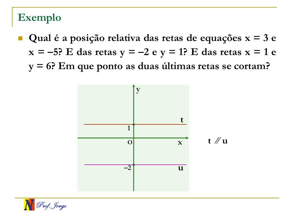 Prof. Jorge Exemplo Qual é a posição relativa das retas de equações x = 3 e x = –5? E das retas y = –2 e y = 1? E das retas x = 1 e y = 6? Em que pont