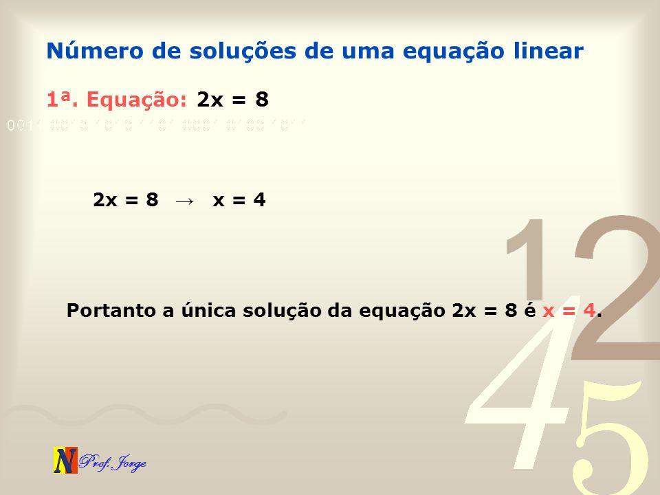 Prof. Jorge 1ª. Equação: 2x = 8 Número de soluções de uma equação linear 2x = 8 x = 4 Portanto a única solução da equação 2x = 8 é x = 4.