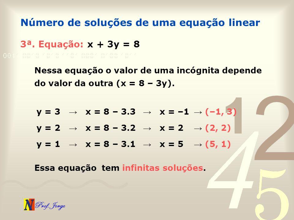 Prof. Jorge 3ª. Equação: x + 3y = 8 Número de soluções de uma equação linear Nessa equação o valor de uma incógnita depende do valor da outra (x = 8 –