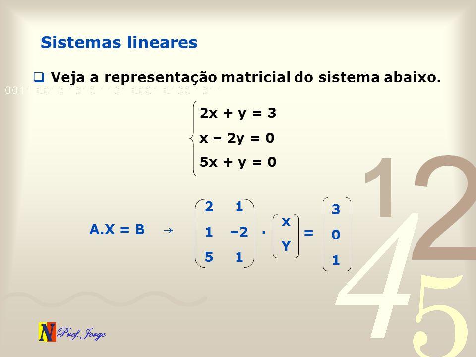 Prof. Jorge Sistemas lineares Veja a representação matricial do sistema abaixo. 2x + y = 3 x – 2y = 0 5x + y = 0 21 1–2 51 A.X = B x Y. 3 0 1 =