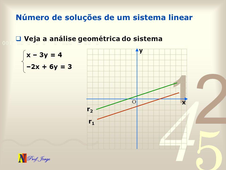 Prof. Jorge Número de soluções de um sistema linear x – 3y = 4 –2x + 6y = 3 Veja a análise geométrica do sistema x y O r1r1 r2r2