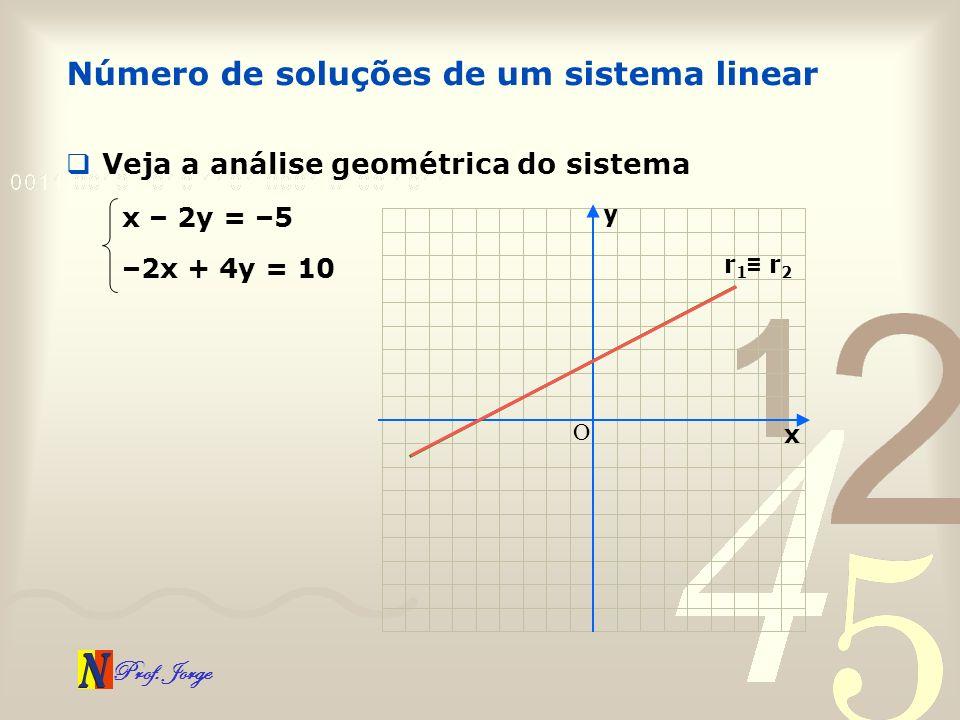 Prof. Jorge Número de soluções de um sistema linear Veja a análise geométrica do sistema x – 2y = –5 –2x + 4y = 10 x y O r 1 r 2