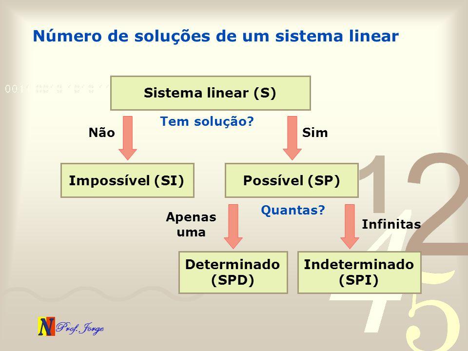 Prof. Jorge Número de soluções de um sistema linear Sistema linear (S) Tem solução? Não Impossível (SI) Sim Possível (SP) Quantas? Apenas uma Determin
