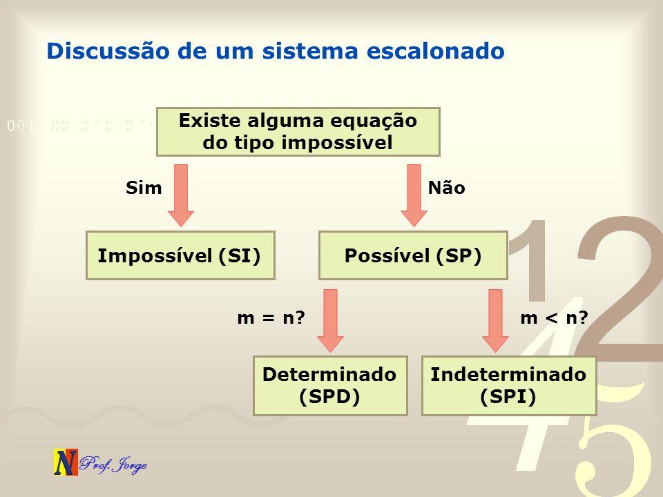 Prof. Jorge Discussão de um sistema escalonado Existe alguma equação do tipo impossível Sim Impossível (SI) Não Possível (SP) m = n? Determinado (SPD)