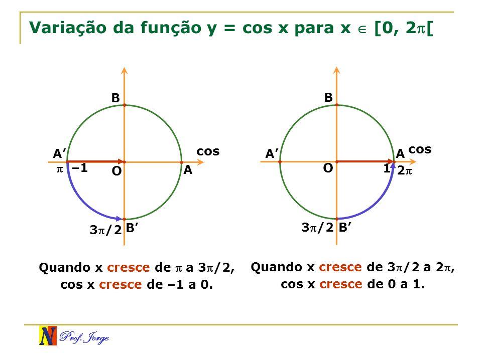 Prof. Jorge Variação da função y = cos x para x [0, 2[ O B A B 3/2 A cos –1 Quando x cresce de a 3 /2, cos x cresce de –1 a 0. O A B A B 3/2 2 cos 1 Q