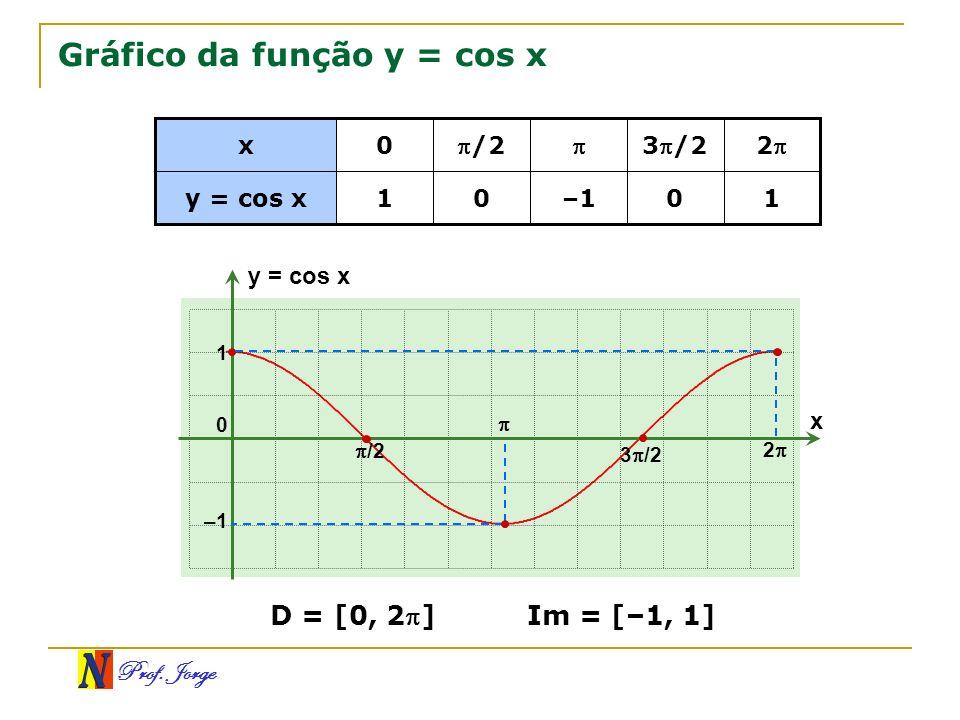 Prof. Jorge Gráfico da função y = cos x –1 1001 y = cos x 2 3 /2 /20 x x y = cos x 0 /2 1 –1 3 /2 2 D = [0, 2] Im = [–1, 1]