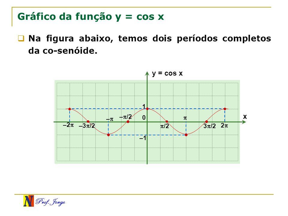 Prof. Jorge Gráfico da função y = cos x x y = cos x 0 /2 1 –1 3 /2 2 Na figura abaixo, temos dois períodos completos da co-senóide. – /2 – –3 /2 –2