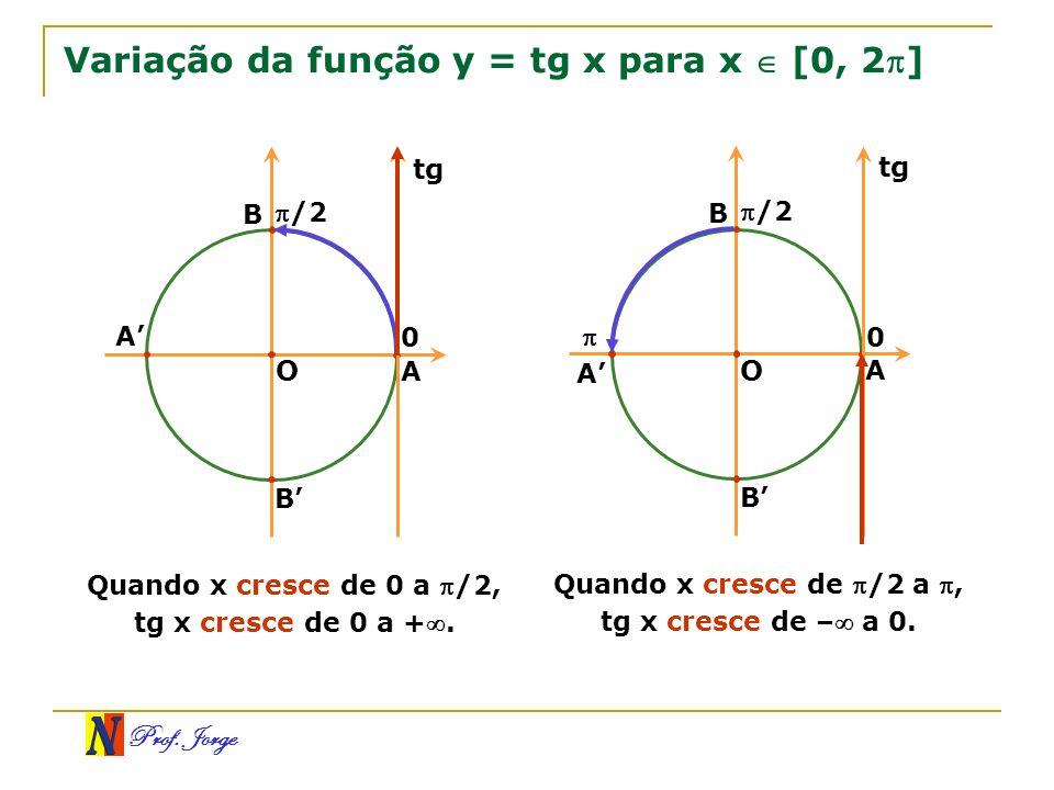 Prof. Jorge Variação da função y = tg x para x [0, 2] O 0 B A B /2 A tg Quando x cresce de 0 a /2, tg x cresce de 0 a +. O B A B /2 A tg Quando x cres