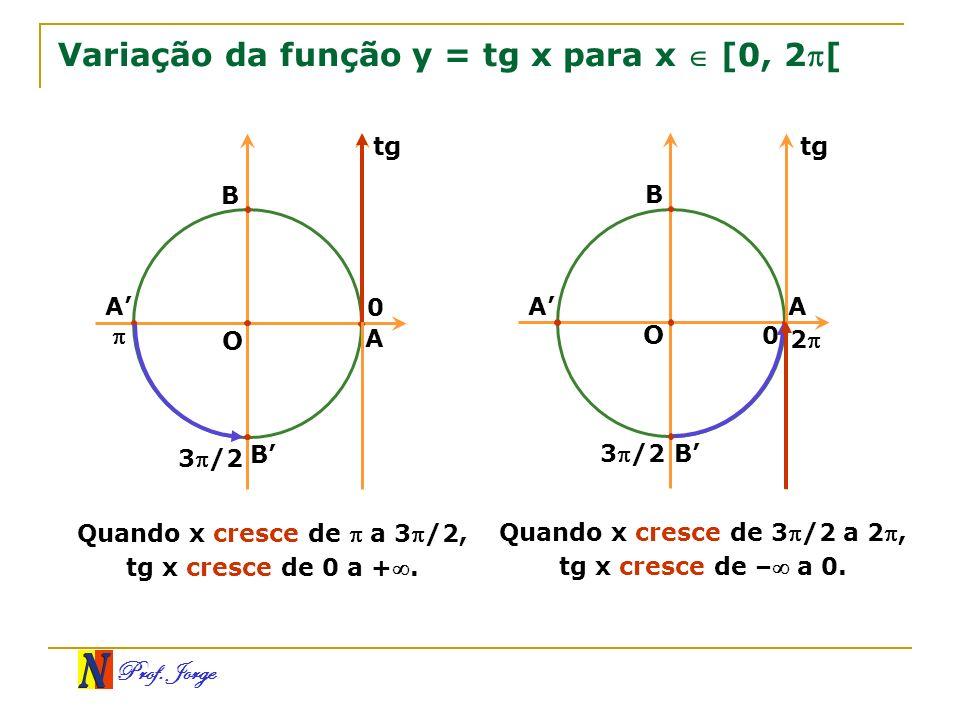 Prof. Jorge Variação da função y = tg x para x [0, 2[ O B A B 3/2 A tg 0 Quando x cresce de a 3 /2, tg x cresce de 0 a +. O A B A B 3/2 2 tg 0 Quando