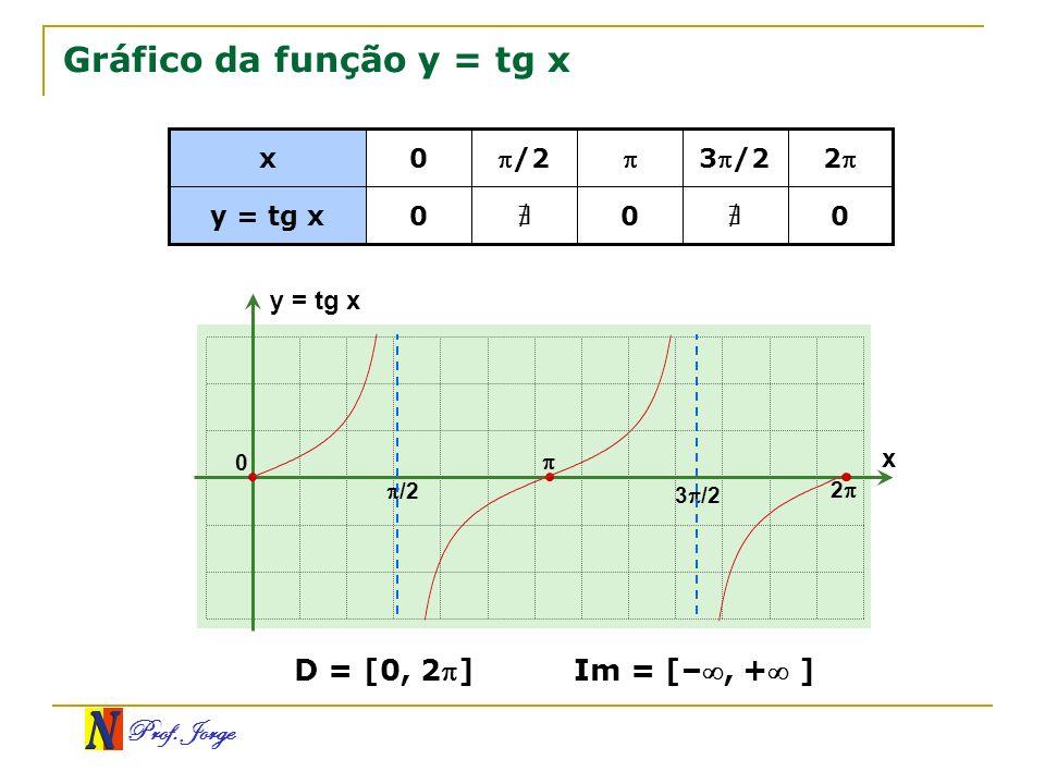 Prof. Jorge Gráfico da função y = tg x 0 0 0 y = tg x 2 3 /2 /20 x x y = tg x 0 /2 3 /2 2 D = [0, 2]Im = [–, + ]