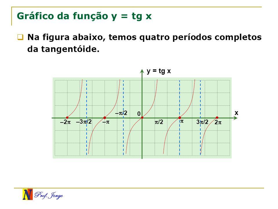 Prof. Jorge Gráfico da função y = tg x x y = tg x 0 /2 3 /2 2 Na figura abaixo, temos quatro períodos completos da tangentóide. – /2 – –3 /2 –2
