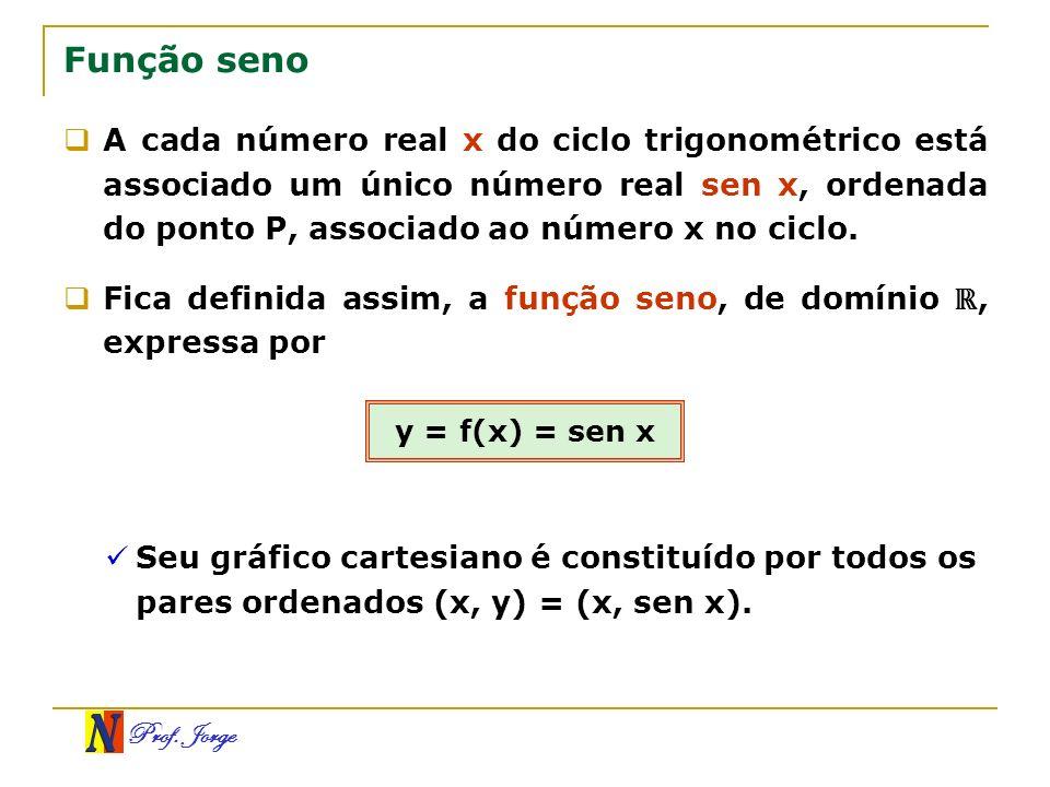 Prof. Jorge Função seno A cada número real x do ciclo trigonométrico está associado um único número real sen x, ordenada do ponto P, associado ao núme