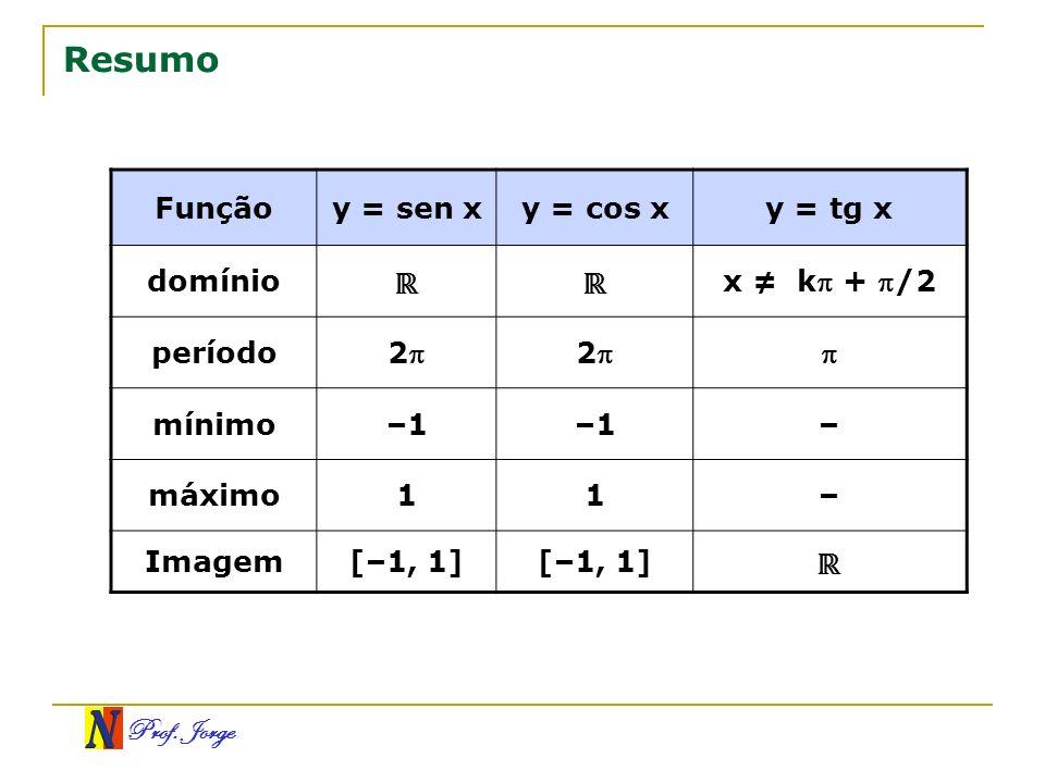 Prof. Jorge Resumo Funçãoy = sen xy = cos xy = tg x domínio x k + /2 período 22 mínimo–1 – máximo11– Imagem[–1, 1]