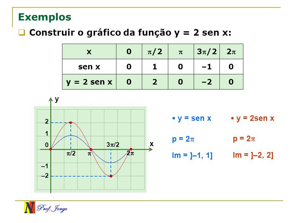 Prof. Jorge Exemplos Construir o gráfico da função y = 2 sen x: 0 0 0–220 y = 2 sen x 0–110 sen x 23/2/2 0x x y 0 1 –1 3 /2 2 2 –2 y = sen x y = 2sen