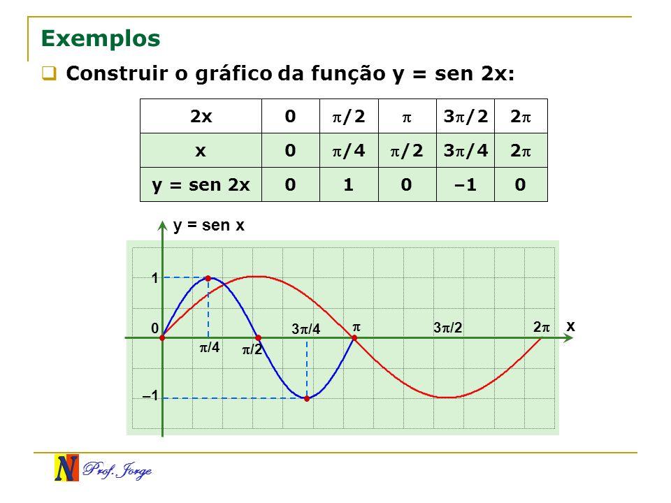 Prof. Jorge Exemplos Construir o gráfico da função y = sen 2x: 0 /2 0–110 y = sen 2x 2 3 /4 /40 x 23/2/2 02x x y = sen x 0 /2 1 –1 3 /2 2 /4 3 /4