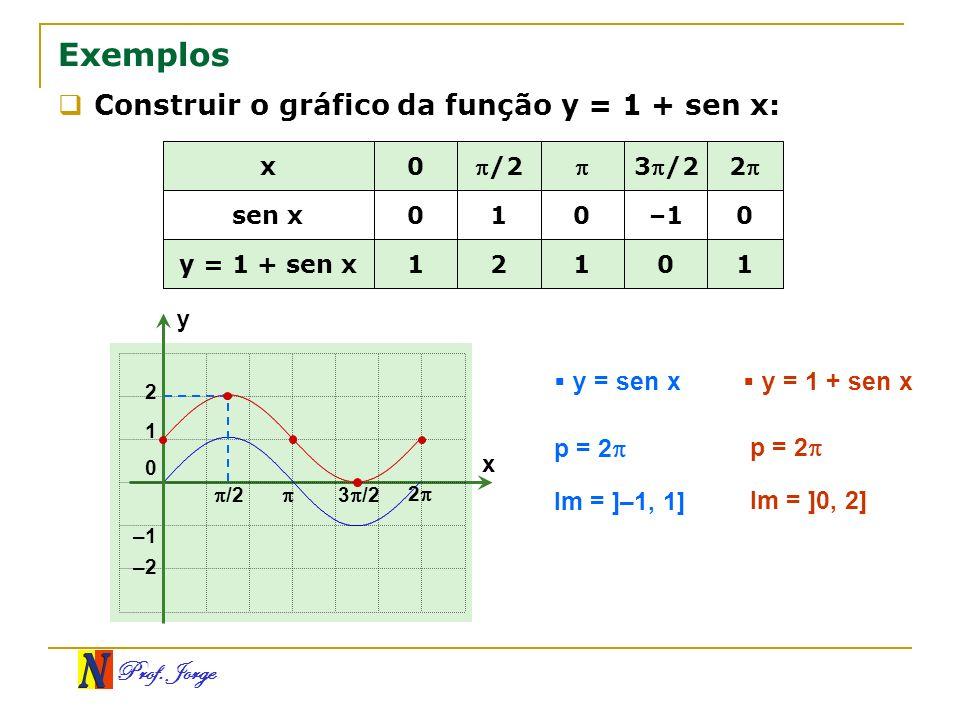 Prof. Jorge Exemplos Construir o gráfico da função y = 1 + sen x: 1 0 1021 y = 1 + sen x 0–110 sen x 23/2/2 0x x y 0 1 –1 3 /2 2 2 –2 y = sen x y = 1